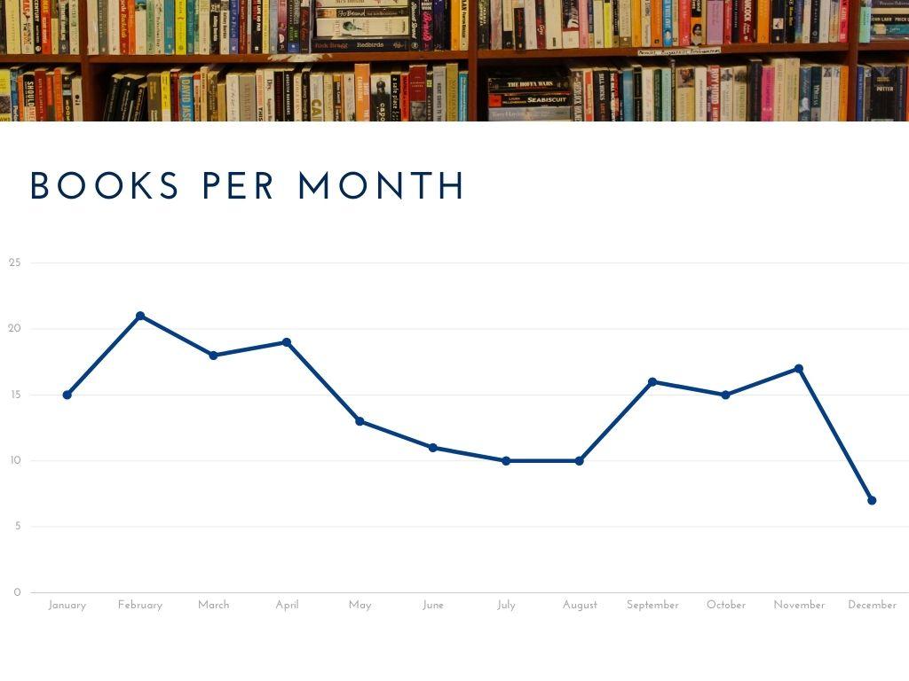 2020 books per month