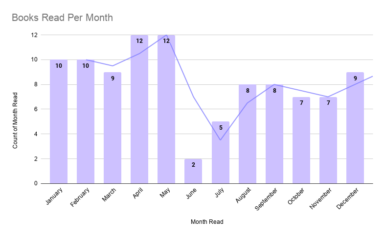 Books Read Per Month (2)